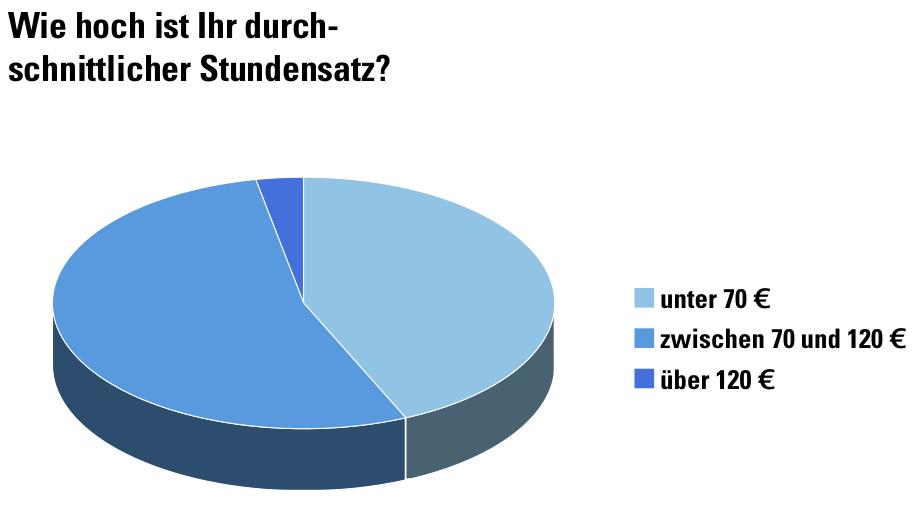 Thema Umfragen Bund Deutscher Innenarchitekten Bdia