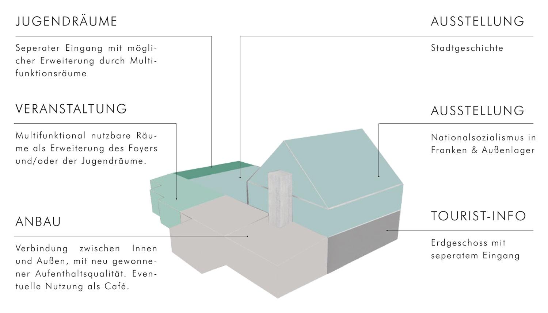 thema preise bund deutscher innenarchitekten bdia. Black Bedroom Furniture Sets. Home Design Ideas